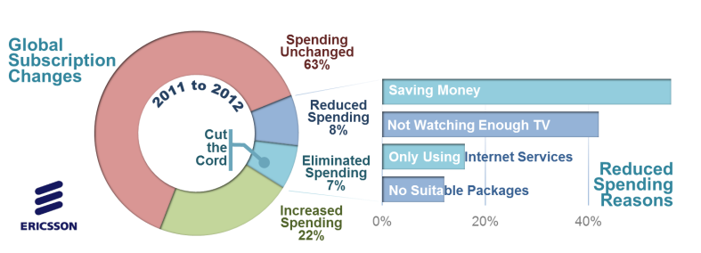Figure ii - Global Subscription Changes & Reasons for Reduced Spending