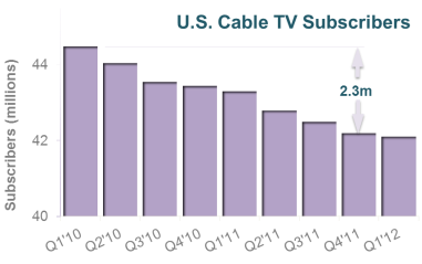 Figure iii - Decline in U.S. Cable TV Subscribers