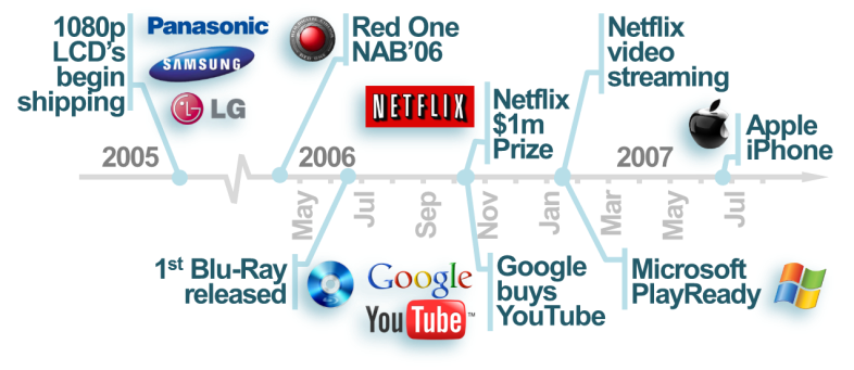 Figure v - 2006: The Turning Point for Digital Video