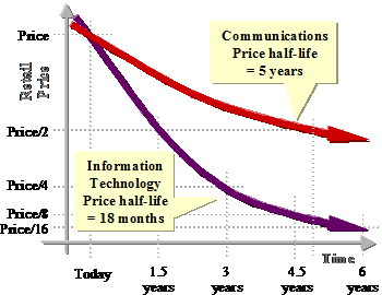 Figure #1. Price Erosion in IT, verses Communications