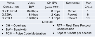 Table #1. Bandwidth Requirements in IP
