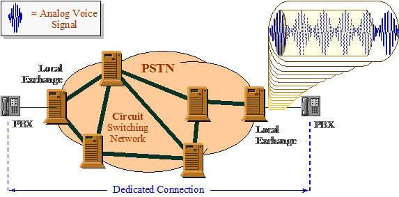 Figure #1. Analog Voice through a Circuit Switched Network, PSTN