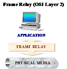 Figure #15. Independence of Frame Relay to the Application layer