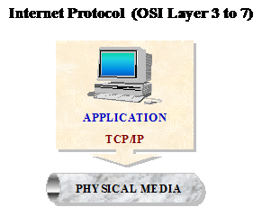 Figure #16. Dependence of IP to the Application layer via H.323