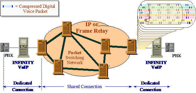 Figure #2. Packet Voice through a packet switched network, IP or Frame Relay
