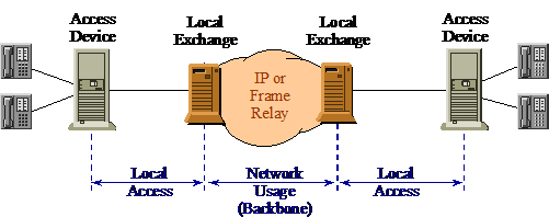 Figure #4. End to End packet voice architecture