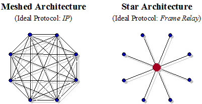 Figure #6. Architectural implementations of connectionless (IP) verses connection-oriented (FR) networks
