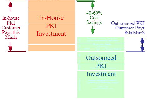 Figure #3:  In-house vs. Outsourced PKI Total Cost of Ownership