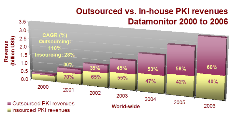 Figure #4: In-house vs. Outsourced Revenue Growth