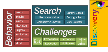 Figure iii – The Challenges of Search & Discovery