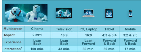 Figure i – Comparing the Multiscreen viewing Experience