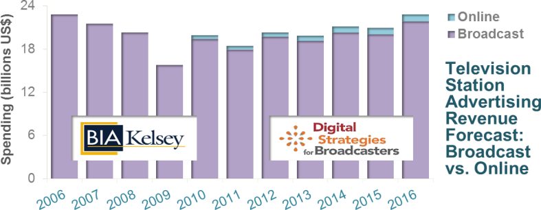 Graphic - Multiscreen Solutions for the Digital Generation (iv. Television Station Advertising Revenue Forecast]