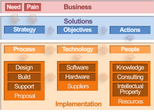 Figure v – Solution Selling Principles for OTT & Multiscreen - From Business Needs to Implementation