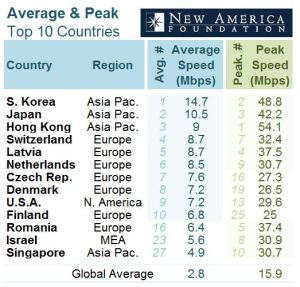 Table I - Top Countries for Average & Peak Internet Speeds