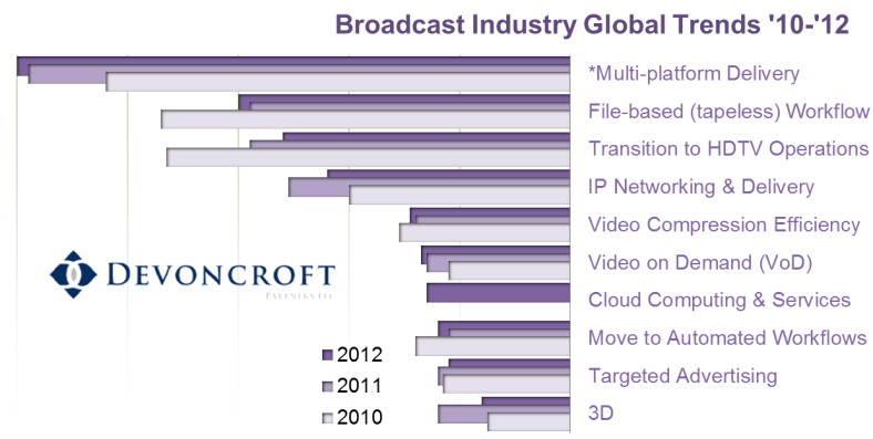 Figure iii – Top Trends for the Global Broadcast Industry