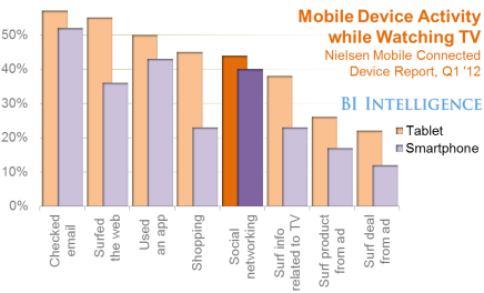 Figure iv – Mobile Device Activity While Watching TV