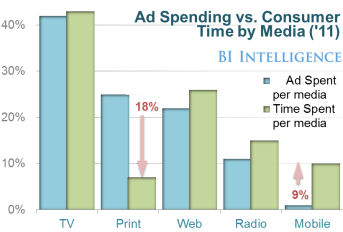 Figure v – Ad Spending by Consumer Time & Media Type, '11