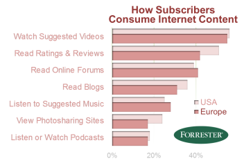 Figure vi – How Subscribers Consumer Internet Content