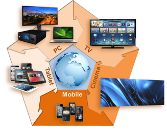 Figure i - Multiscreen Ecosystem - From Cinema to Mobile