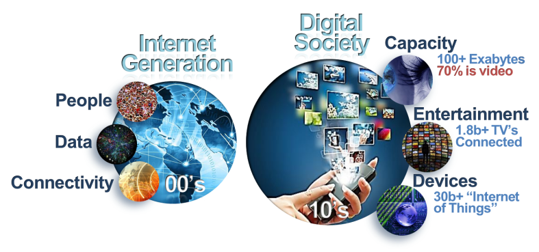 Figure ii - Evolution from the Internet Generation to a Digital Society
