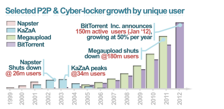 Figure v – Selected P2P & Cyber-locker growth per unique user
