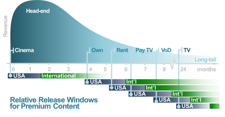 Figure iii – Relative Release Windows for USA Domestic Movies and their International Release