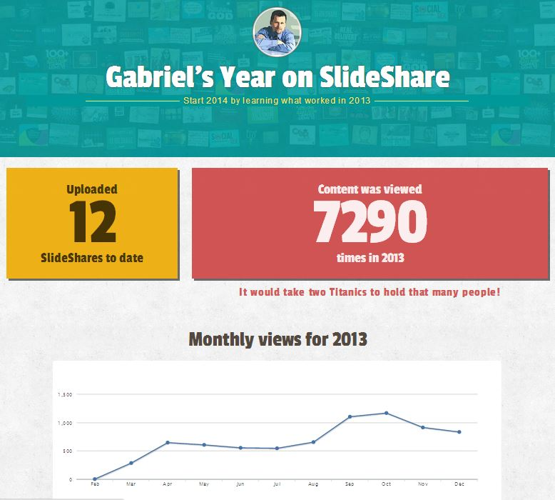 Title - Slideshare (Congratulations, Top 4% in 2013, Stats)