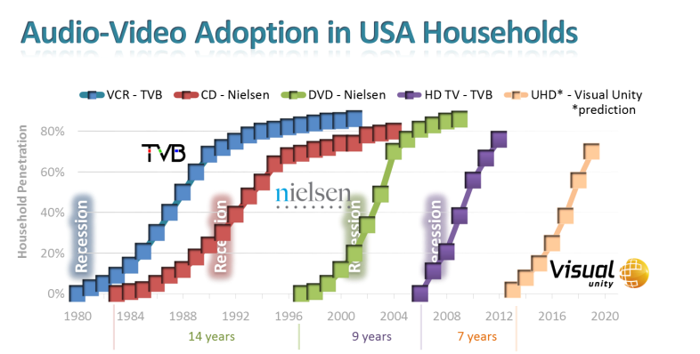 Figure i – Audio-Video Adoption in USA Households