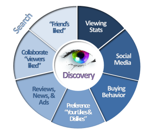 Figure iii – OTT Evolution - Content Discovery