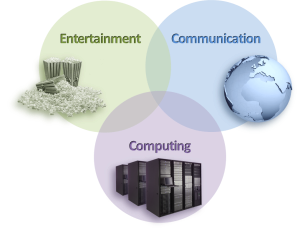 Figure i – Industry Wars between Entertainment, Communications & Computing