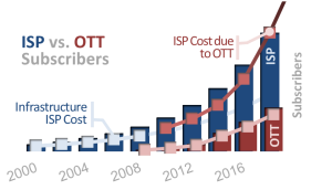 Figure iii – ISP vs. OTT Revenue Compared to Infrastructure Cost