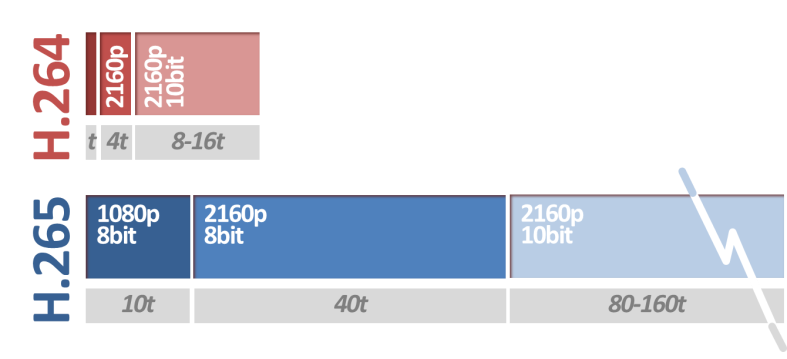 Figure i - H.264 vs. H.265 - Encoding Time