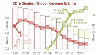 ii. Global CD & Single Shipments & Revenue '98-'11)