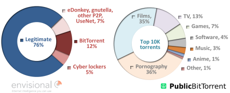 iii. Internet Traffic split by file types that violate copyright)