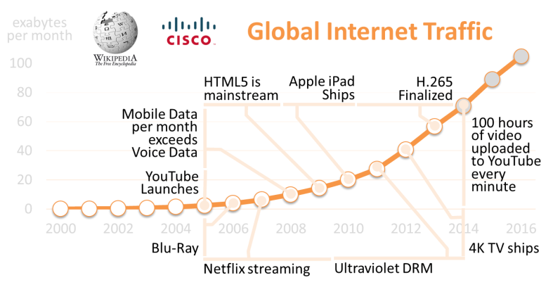 Figure i – Global Internet Traffic vs. Digital Video Milestones
