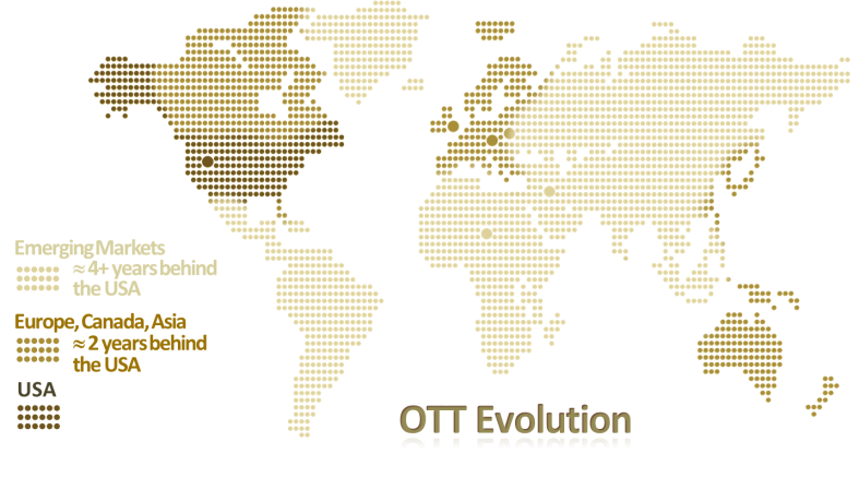 Figure ii - OTT Evolution - Geographic Distribution