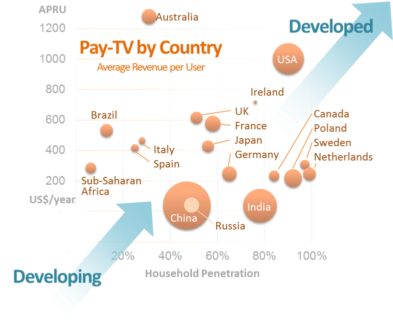Figure iv – Pay-TV Average Revenue Per User (Bubble size represents the relative number of household with PayTV)