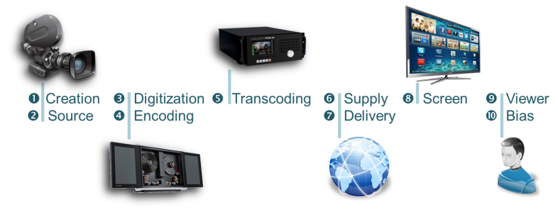 Figure i – The 4K Video Supply Chain