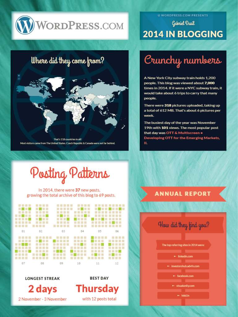 Portfolio - WordPress, Annual Report '14, Title, Annual Report (15.Jan.6)