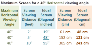 Table 1 – Maximum Screen Size for a 40˚ Horizontal viewing angle
