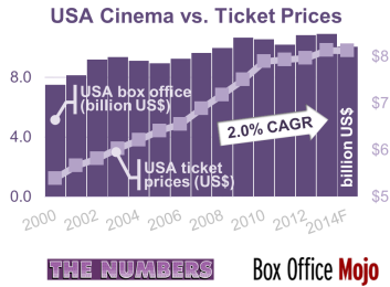 Figure i – USA Box office vs. Ticket Prices