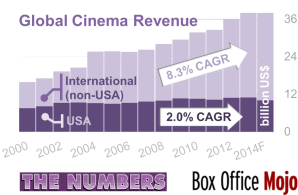 Figure ii – Global Box Office Ticket Revenue)