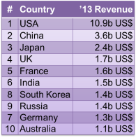 Figure iii – Top 10 Countries for Cinema revenue)