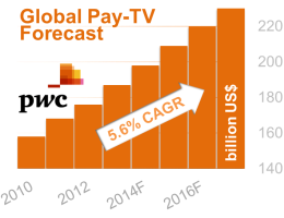 Figure iv – Global Pay-TV Forecast)