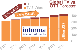 Figure v – Global TV vs. OTT forecast '11-'17)
