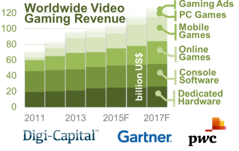 Figure vii – Global Video Gaming Industry Forecast)