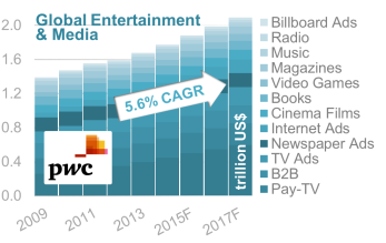 Figure viii – Overall Global Entertainment Industry)