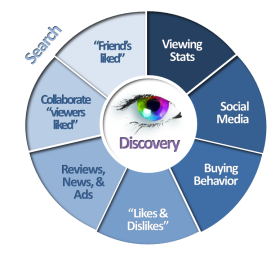 Figure vii - Search & Discovery, A User centric model for recommendation engines