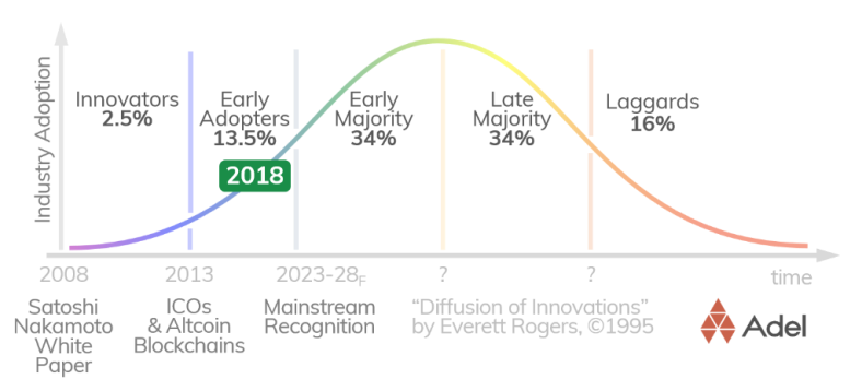 Crypto Adoption Curve
